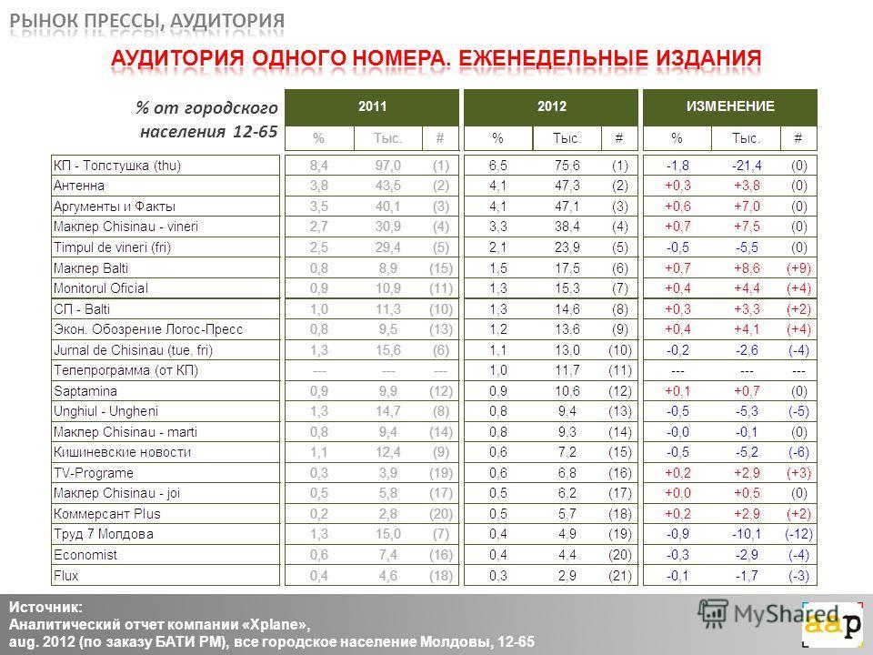 Источник: Аналитический отчет компании «Xplane», aug. 2012 (по заказу БАТИ РМ), все городское население Молдовы, 12-65 % от городского населения 12-65