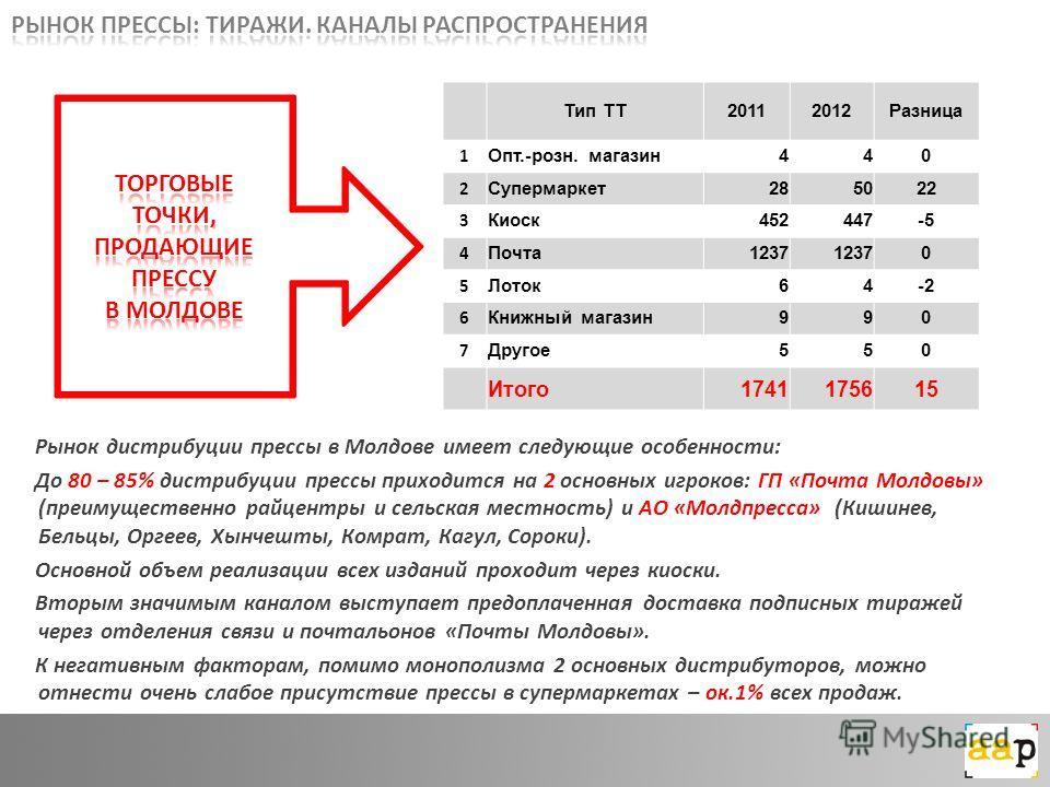 Рынок дистрибуции прессы в Молдове имеет следующие особенности: До 80 – 85% дистрибуции прессы приходится на 2 основных игроков: ГП «Почта Молдовы» (преимущественно райцентры и сельская местность) и АО «Молдпресса» (Кишинев, Бельцы, Оргеев, Хынчешты,
