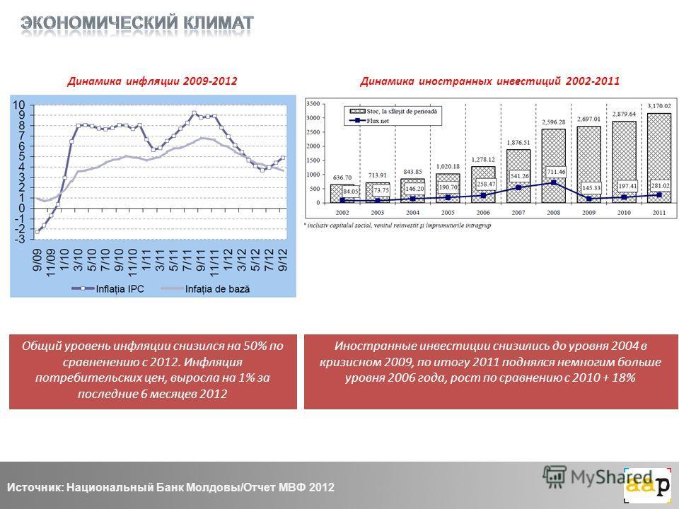 Динамика инфляции 2009-2012 Общий уровень инфляции снизился на 50% по сравненению с 2012. Инфляция потребительских цен, выросла на 1% за последние 6 месяцев 2012 Динамика иностранных инвестиций 2002-2011 Иностранные инвестиции снизились до уровня 200