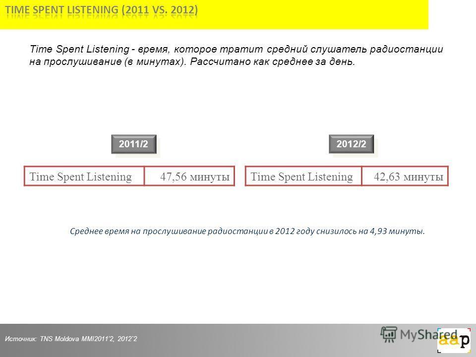 2011/2 Источник: TNS Moldova MMI20112, 2012`2 Среднее время на прослушивание радиостанции в 2012 году снизилось на 4,93 минуты. 2012/2 Time Spent Listening - время, которое тратит средний слушатель радиостанции на прослушивание (в минутах). Рассчитан