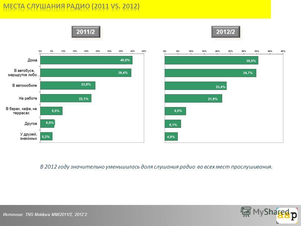 2011/2 Источник: TNS Moldova MMI2011/2, 2012`2 В 2012 году значительно уменьшилась доля слушания радио во всех мест прослушивания. 2012/2
