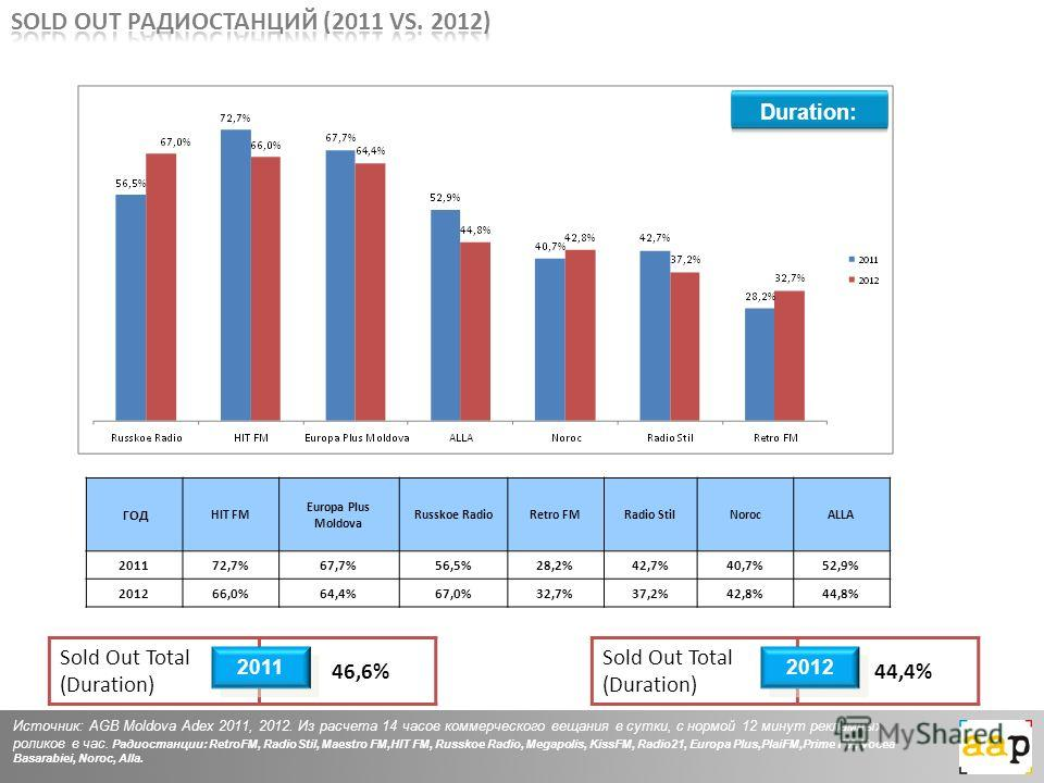 ГОД HIT FM Europa Plus Moldova Russkoe RadioRetro FMRadio StilNorocALLA 201172,7%67,7%56,5%28,2%42,7%40,7%52,9% 201266,0%64,4%67,0%32,7%37,2%42,8%44,8% Источник: AGB Moldova Adex 2011, 2012. Из расчета 14 часов коммерческого вещания в сутки, с нормой