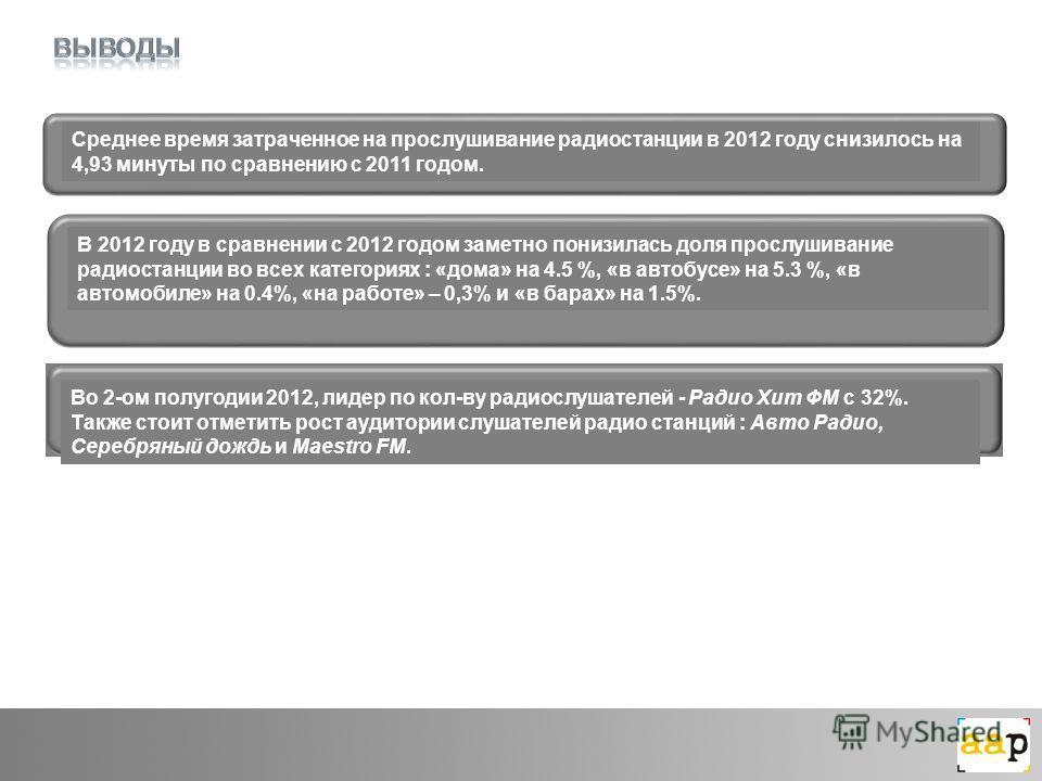 Среднее время затраченное на прослушивание радиостанции в 2012 году снизилось на 4,93 минуты по сравнению с 2011 годом. Во 2-ом полугодии 2012, лидер по кол-ву радиослушателей - Радио Хит ФМ с 32%. Также стоит отметить рост аудитории слушателей радио
