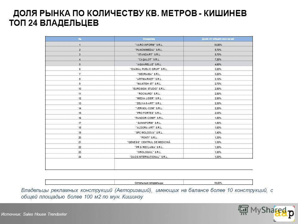 Владельцы рекламных конструкций (Авторизаций), имеющих на балансе более 10 конструкций, с общей площадью более 100 м2 по мун. Кишинэу ВладелецДоля от общего кол-ва м2 1''VARO-INFORM'' S.R.L.10,80% 2''PANONIMEDIA'' S.R.L.9,70% 3''STANDART'' S.R.L.9,70