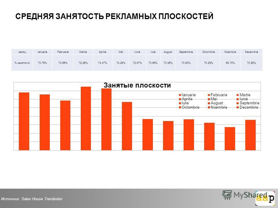 месяцIanuarieFebruarieMartieAprilieMaiIunieIulieAugustSeptembrieOctombrieNoembrieDecembrie % занятости73,79%73,55%72,85%74,47%74,26%72,67%70,66%70,45%70,63%70,25%69,73%70,58% Источник: Sales House Trendseter СРЕДНЯЯ ЗАНЯТОСТЬ РЕКЛАМНЫХ ПЛОСКОСТЕЙ