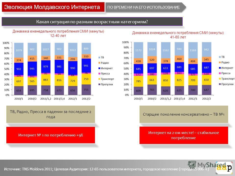 Эволюция Молдавского Интернета Какая ситуация по разным возрастным категориям? Источник: TNS Moldova 2011; Целевая Аудитория: 12-65 пользователи интернета, городское население (города 15 000 +) ТВ, Радио, Пресса в падении за последние 2 года Интернет