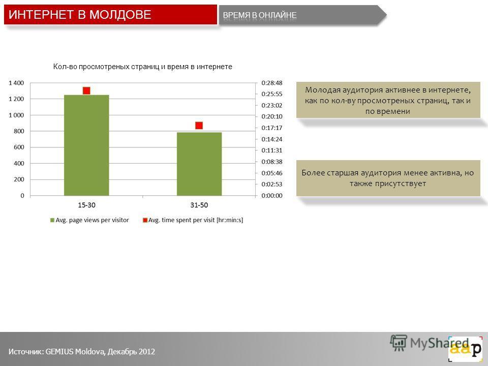 Кол-во просмотреных страниц и время в интернете ИНТЕРНЕТ В МОЛДОВЕ Молодая аудитория активнее в интернете, как по кол-ву просмотреных страниц, так и по времени Более старшая аудитория менее активна, но также присутствует Источник: GEMIUS Moldova, Дек