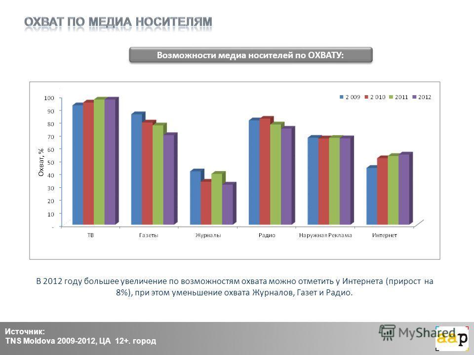 Охват, % Источник: TNS Moldova 2009-2012, ЦА 12+. город Возможности медиа носителей по ОХВАТУ: В 2012 году большее увеличение по возможностям охвата можно отметить у Интернета (прирост на 8%), при этом уменьшение охвата Журналов, Газет и Радио.
