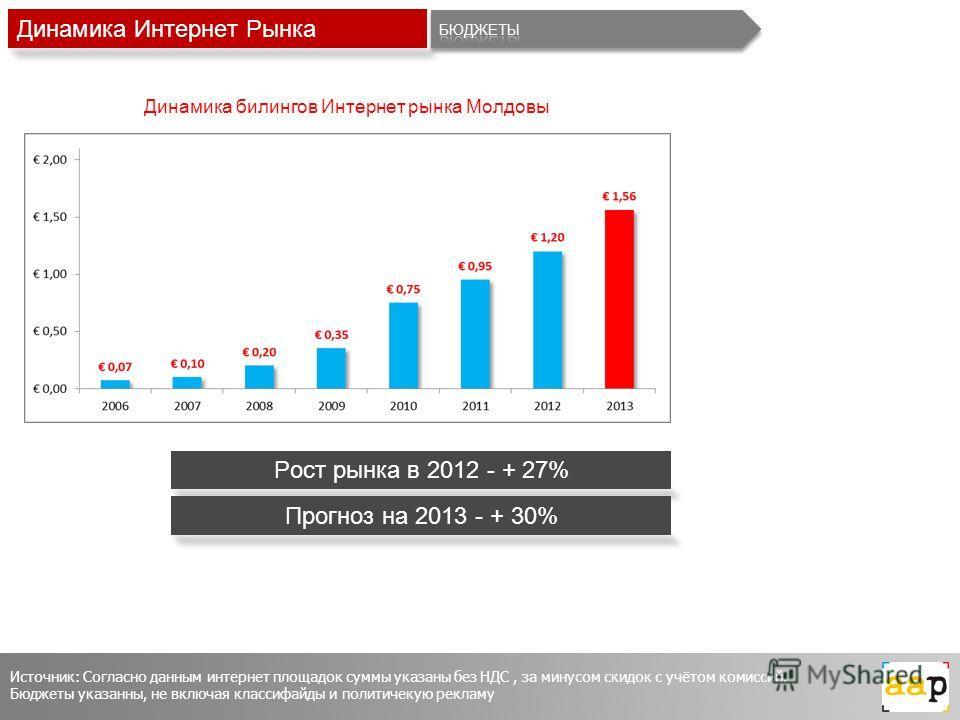 Динамика Интернет Рынка Рост рынка в 2012 - + 27% Прогноз на 2013 - + 30% Источник: Согласно данным интернет площадок суммы указаны без НДС, за минусом скидок с учётом комиссий. Бюджеты указанны, не включая классифайды и политичекую рекламу Динамика