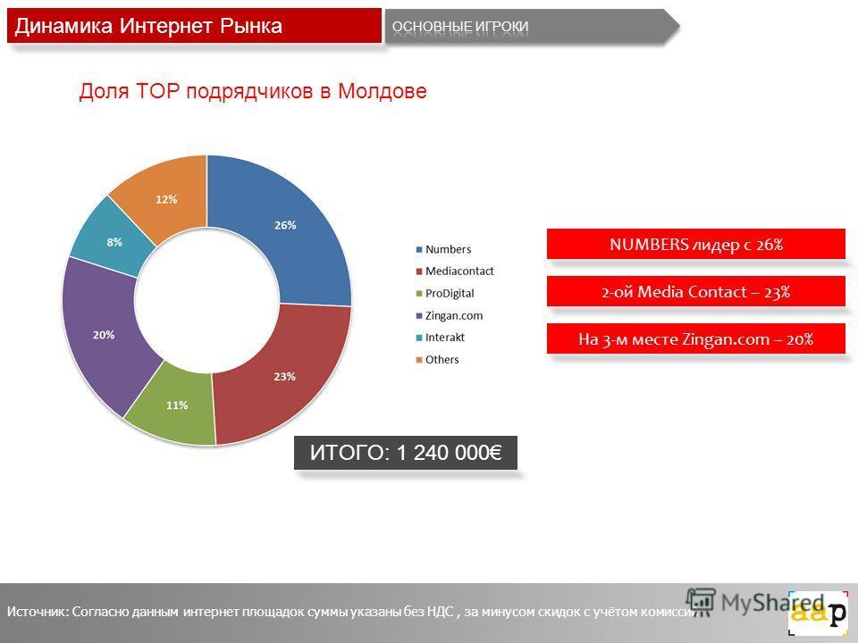 Динамика Интернет Рынка ИТОГО: 1 240 000 NUMBERS лидер с 26% 2-ой Media Contact – 23% На 3-м месте Zingan.com – 20% Источник: Согласно данным интернет площадок суммы указаны без НДС, за минусом скидок с учётом комиссий Доля TOP подрядчиков в Молдове