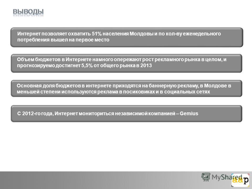 Интернет позволяет охватить 51% населения Молдовы и по кол-ву еженедельного потребления вышел на первое место Объем бюджетов в Интернете намного опережают рост рекламного рынка в целом, и прогнозируемо достигнет 5,5% от общего рынка в 2013 Основная д