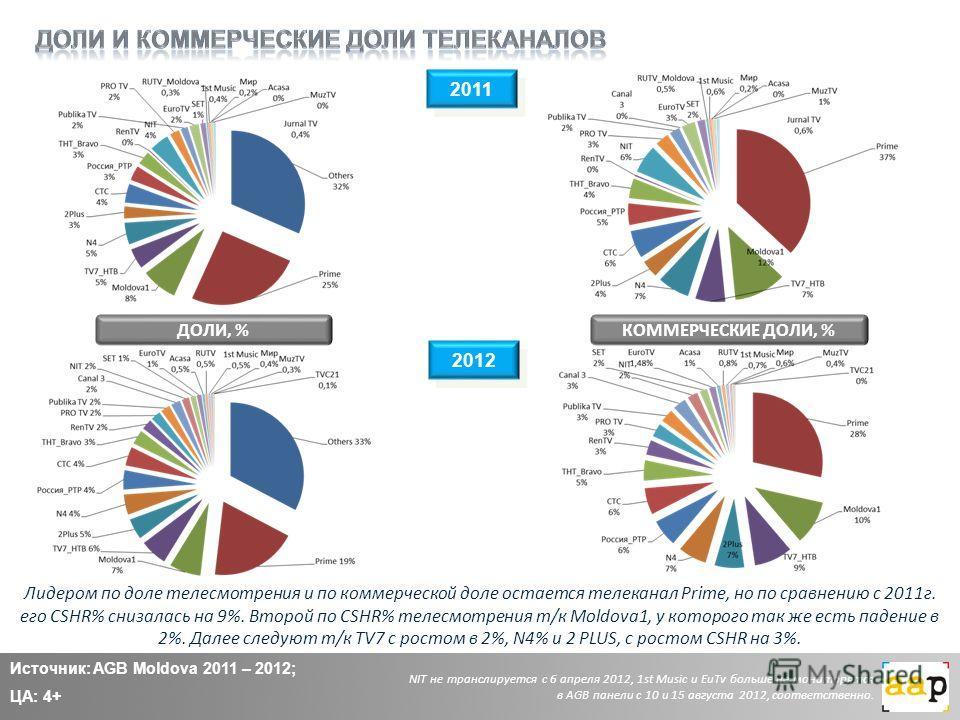 2011 Источник: AGB Moldova 2011 – 2012; ЦА: 4+ 2012 ДОЛИ, %КОММЕРЧЕСКИЕ ДОЛИ, % Лидером по доле телесмотрения и по коммерческой доле остается телеканал Prime, но по сравнению с 2011г. его CSHR% снизалась на 9%. Второй по CSHR% телесмотрения т/к Moldo