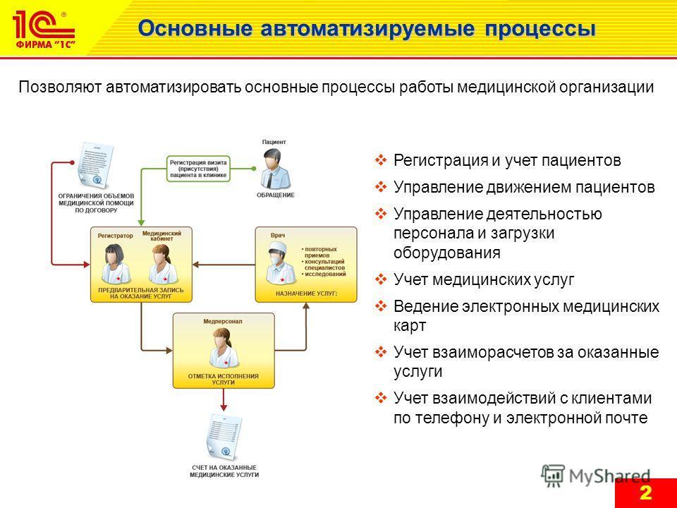 Позволяют автоматизировать основные процессы работы медицинской организации Регистрация и учет пациентов Управление движением пациентов Управление деятельностью персонала и загрузки оборудования Учет медицинских услуг Ведение электронных медицинских