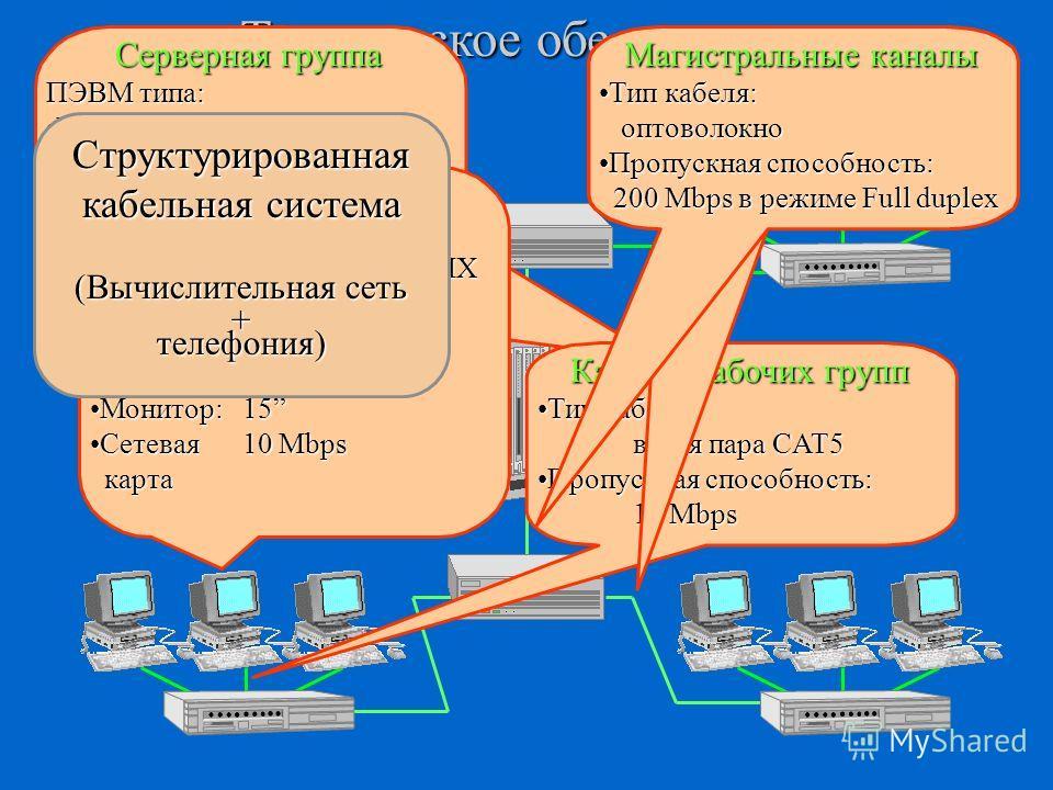 Техническое обеспечение Серверная группа ПЭВМ типа: Процессор: 2*Pentium-ProПроцессор: 2*Pentium-Pro ОЗУ: 64 - 128 MbОЗУ: 64 - 128 Mb НЖМД: RAID-5 (4*9 Gb)НЖМД: RAID-5 (4*9 Gb) НМЛ: система резервногоНМЛ: система резервного копирования копирования Се