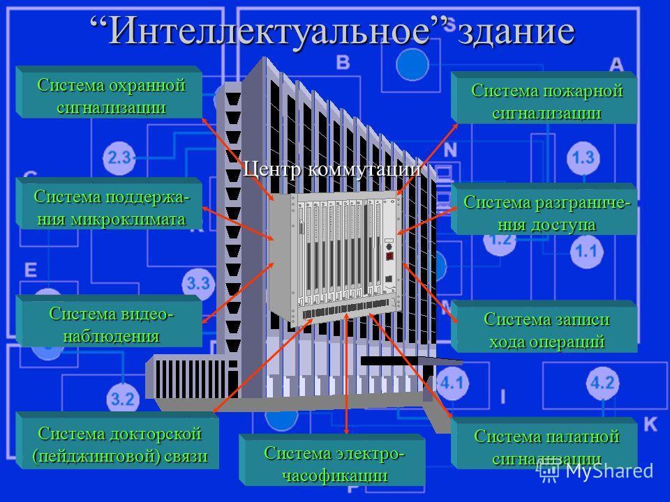Система охранной сигнализации Система поддержа- ния микроклимата Система видео- наблюдения Система докторской (пейджинговой) связи Система пожарной сигнализации Система разграниче- ния доступа Система записи хода операций Система палатной сигнализаци