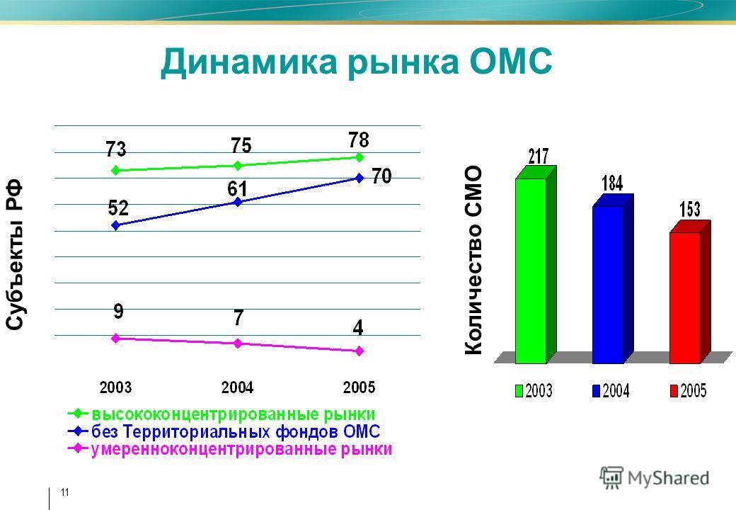 11 Субъекты РФ Динамика рынка ОМС Количество СМО