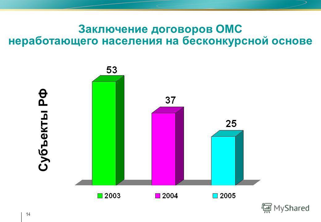 14 Заключение договоров ОМС неработающего населения на бесконкурсной основе Субъекты РФ