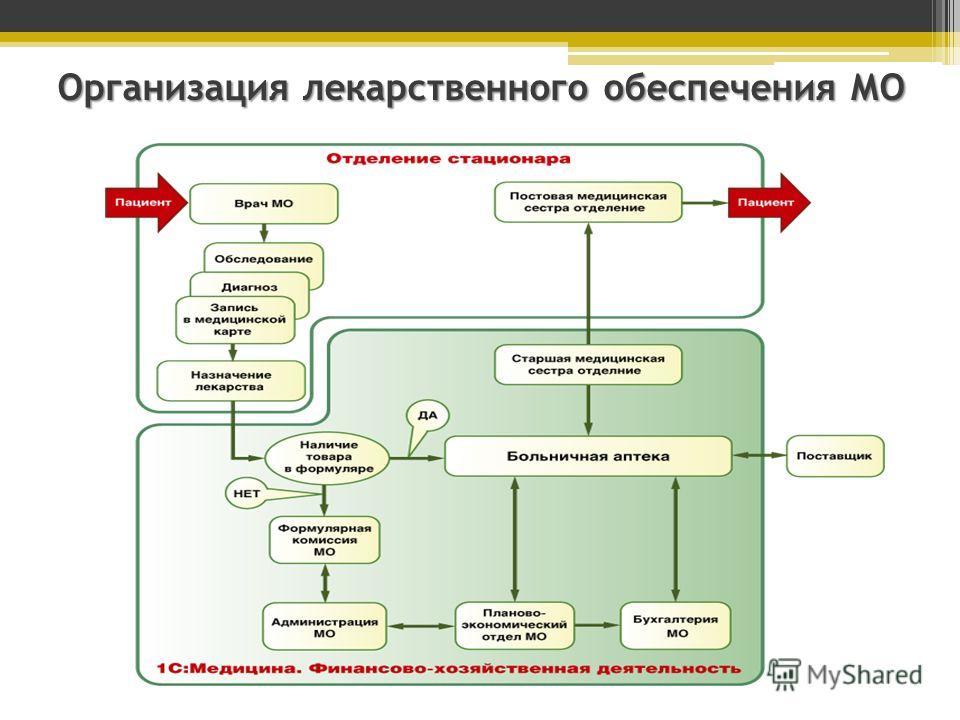 Организация лекарственного обеспечения МО