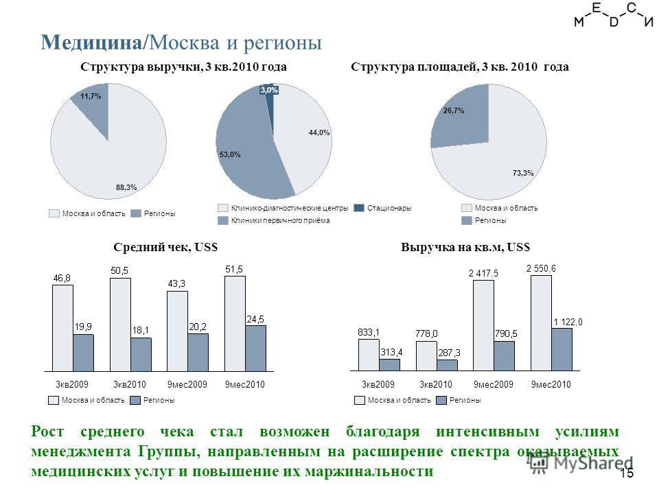 Рост среднего чека стал возможен благодаря интенсивным усилиям менеджмента Группы, направленным на расширение спектра оказываемых медицинских услуг и повышение их маржинальности 15 Медицина/Москва и регионы Структура выручки, 3 кв.2010 годаСтруктура