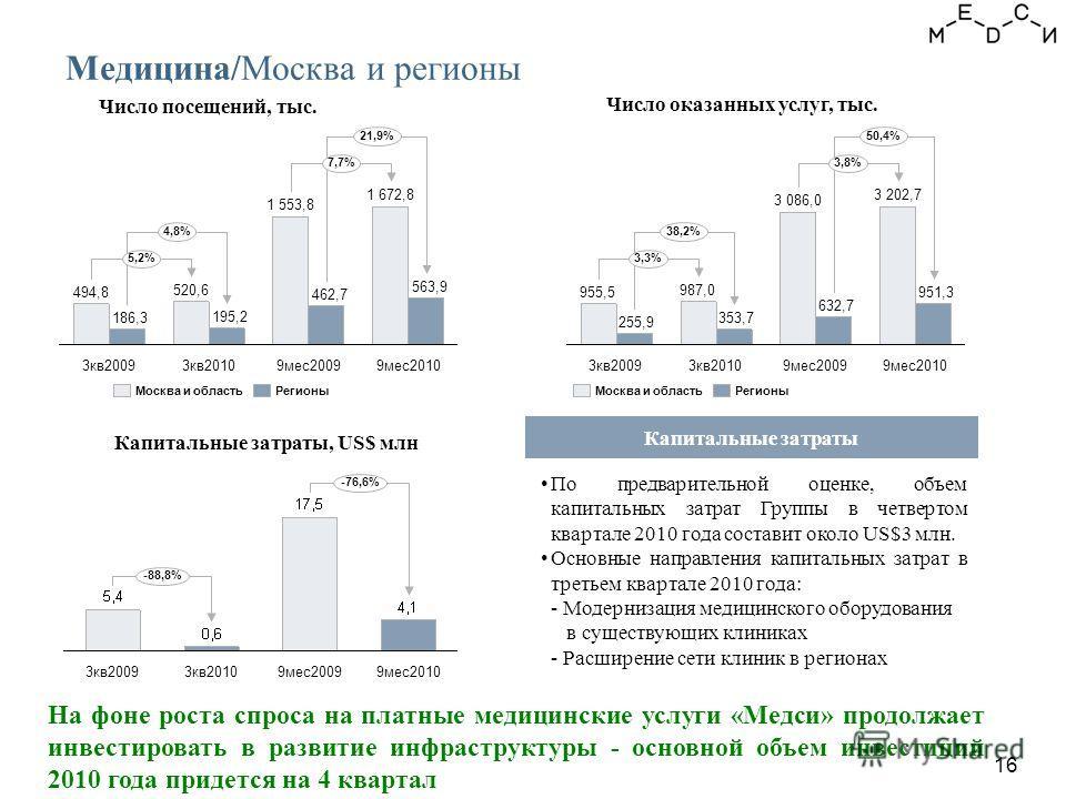 16 Медицина/Москва и регионы На фоне роста спроса на платные медицинские услуги «Медси» продолжает инвестировать в развитие инфраструктуры - основной объем инвестиций 2010 года придется на 4 квартал Капитальные затраты, US$ млн Капитальные затраты Чи