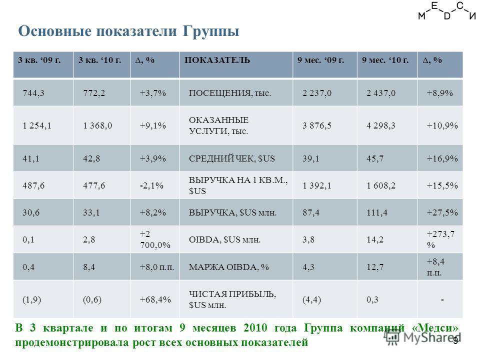 В 3 квартале и по итогам 9 месяцев 2010 года Группа компаний «Медси» продемонстрировала рост всех основных показателей Основные показатели Группы 3 кв. 09 г.3 кв. 10 г., %ПОКАЗАТЕЛЬ9 мес. 09 г.9 мес. 10 г., % 744,3772,2+3,7%ПОСЕЩЕНИЯ, тыс.2 237,02 43