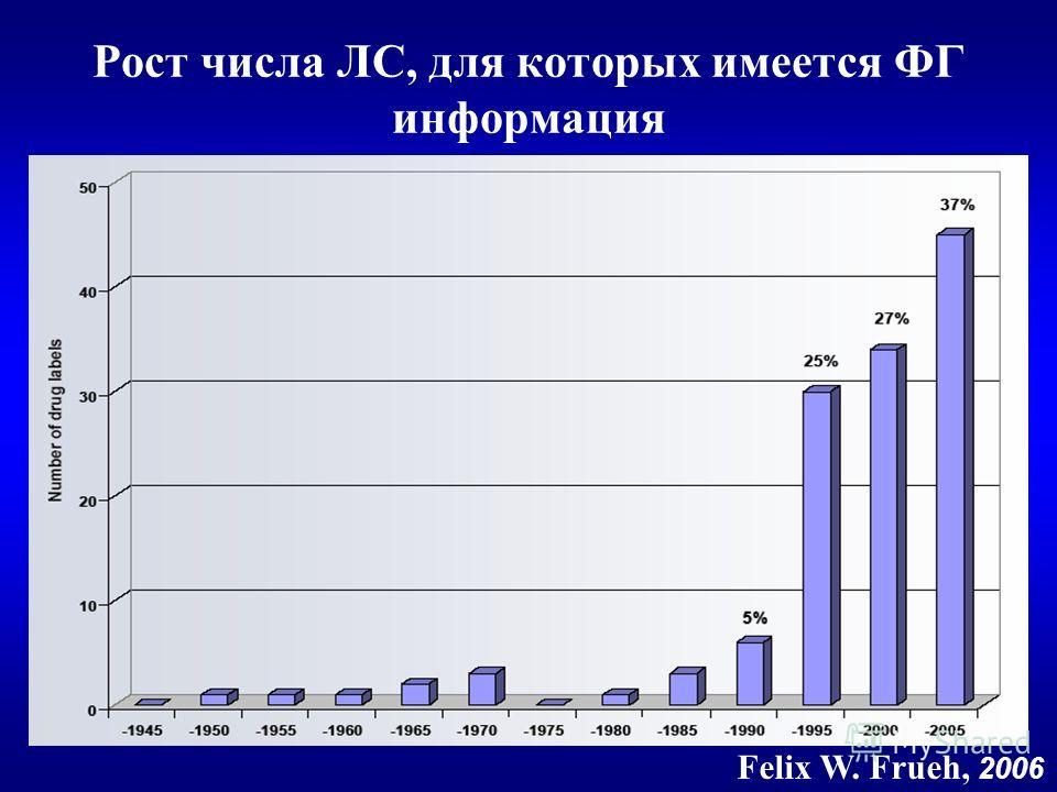 Рост числа ЛС, для которых имеется ФГ информация Felix W. Frueh, 2006