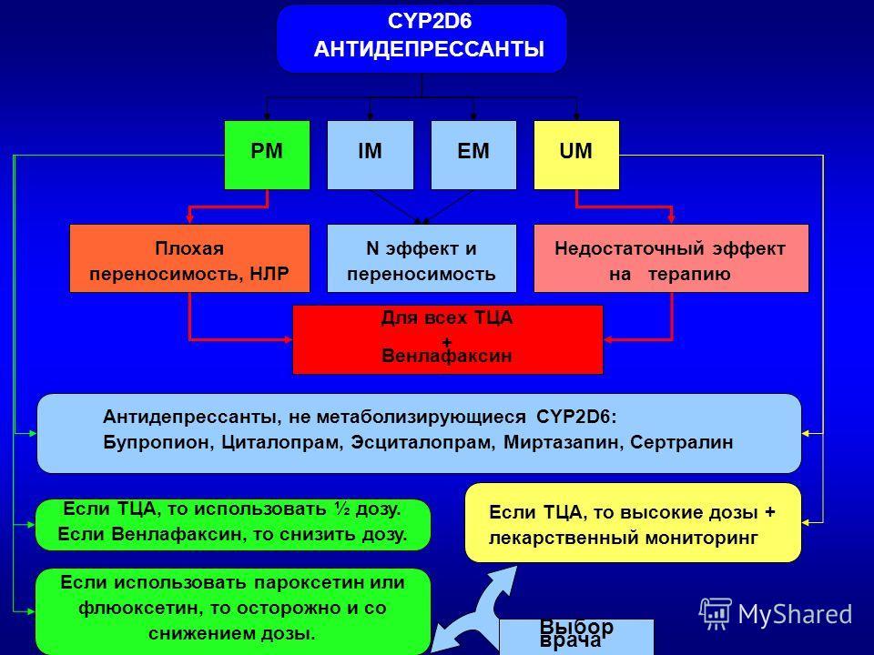 CYP2D6 АНТИДЕПРЕССАНТЫ PMUMEMIM N эффект и переносимость Недостаточный эффект на терапию Плохая переносимость, НЛР Для всех ТЦА + Венлафаксин Антидепрессанты, не метаболизирующиеся CYP2D6: Бупропион, Циталопрам, Эсциталопрам, Миртазапин, Сертралин Ес
