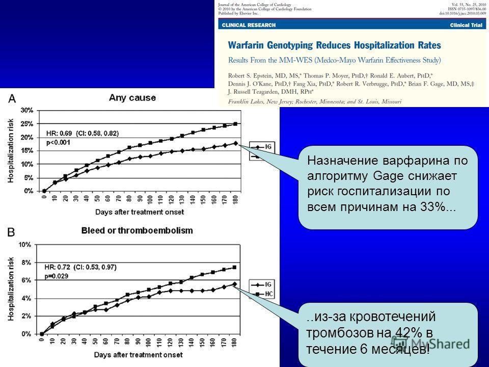 Назначение варфарина по алгоритму Gage снижает риск госпитализации по всем причинам на 33%.....из-за кровотечений тромбозов на 42% в течение 6 месяцев!