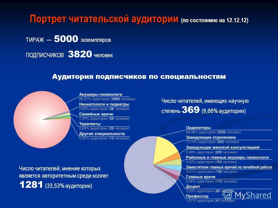 Портрет читательской аудитории (по состоянию на 12.12.12) ТИРАЖ 5000 экземпляров ПОДПИСЧИКОВ 3820 человек Аудитория подписчиков по специальностям Число читателей, мнение которых является авторитетным среди коллег 1281 (33,53% аудитории) Число читател