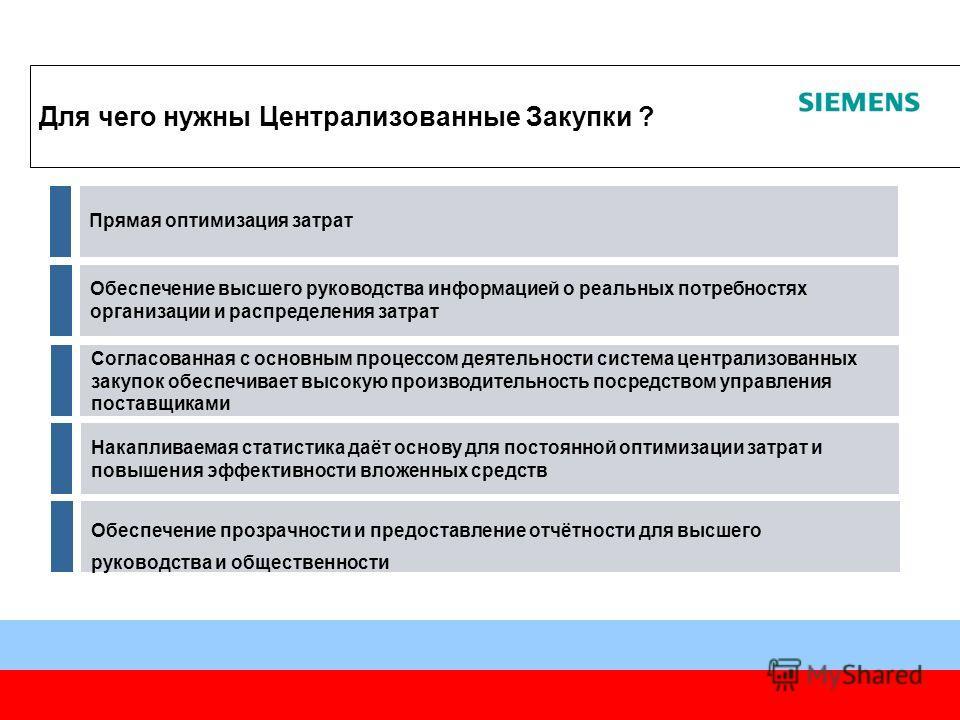 Москва, 2006 Для чего нужны Централизованные Закупки ? Согласованная с основным процессом деятельности система централизованных закупок обеспечивает высокую производительность посредством управления поставщиками Прямая оптимизация затрат Обеспечение