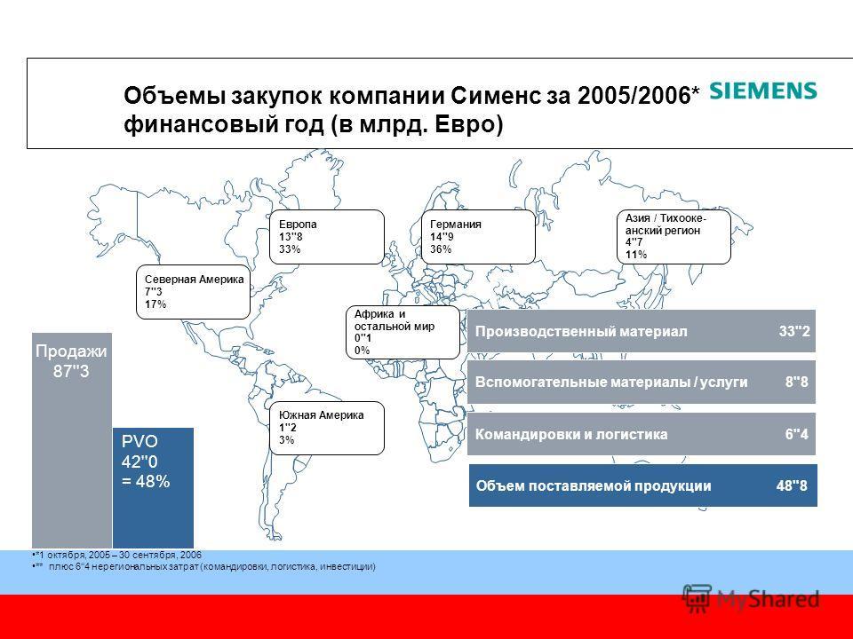 Москва, 2006 Северная Америка 7''3 17% Южная Америка 1''2 3% Европа 13''8 33% Германия 14''9 36% Азия / Тихооке- анский регион 4''7 11% Африка и остальной мир 0''1 0% Продажи 87''3 PVO 42''0 = 48% Объемы закупок компании Сименс за 2005/2006* финансов