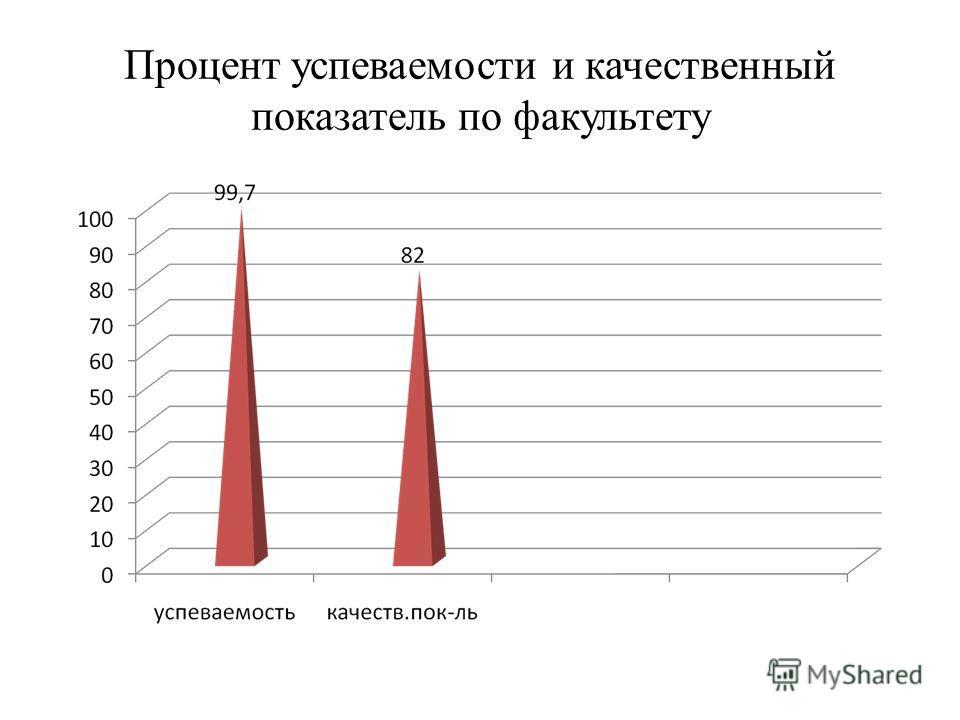 Процент успеваемости и качественный показатель по факультету