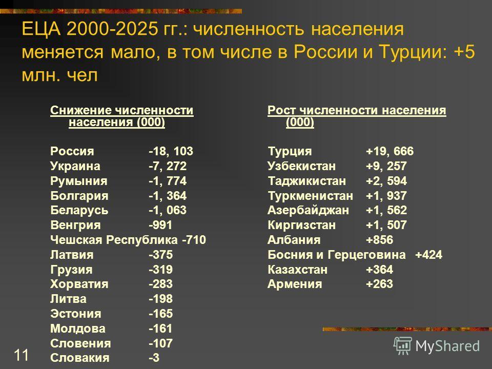 11 Снижение численности населения (000) Россия-18, 103 Украина-7, 272 Румыния-1, 774 Болгария-1, 364 Беларусь-1, 063 Венгрия-991 Чешская Республика -710 Латвия-375 Грузия-319 Хорватия-283 Литва-198 Эстония-165 Молдова-161 Словения-107 Словакия-3 Рост