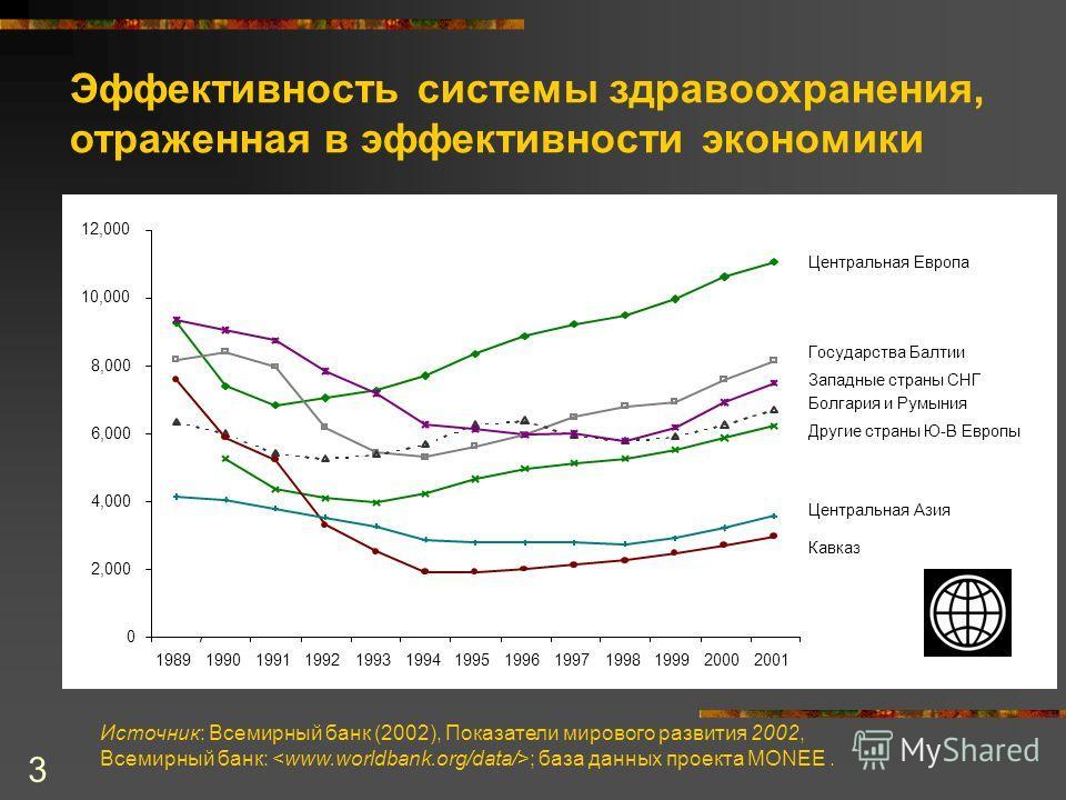 3 Эффективность системы здравоохранения, отраженная в эффективности экономики Источник: Всемирный банк (2002), Показатели мирового развития 2002, Всемирный банк: ; база данных проекта MONEE. 0 2,000 4,000 6,000 8,000 10,000 12,000 1989199019911992199