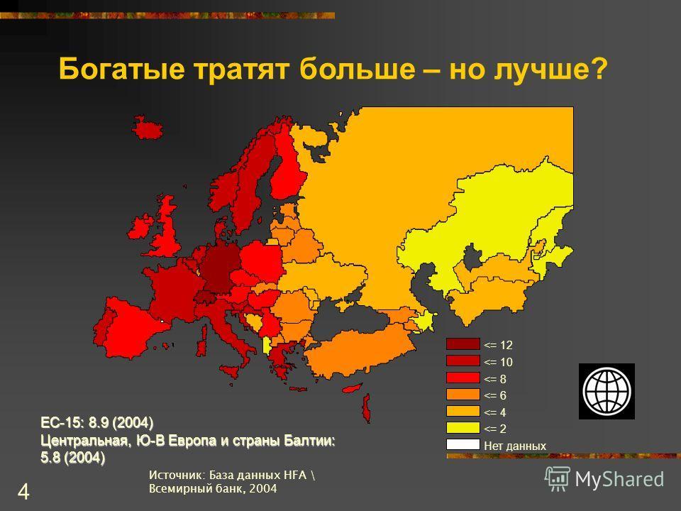 4 Богатые тратят больше – но лучше? Источник: База данных HFA \ Всемирный банк, 2004 ЕС-15: 8.9 (2004) Центральная, Ю-В Европа и страны Балтии: 5.8 (2004)