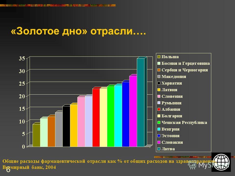 6 «Золотое дно» отрасли …. Общие расходы фармацевтической отрасли как % от общих расходов на здравоохранение, Всемирный банк, 2004