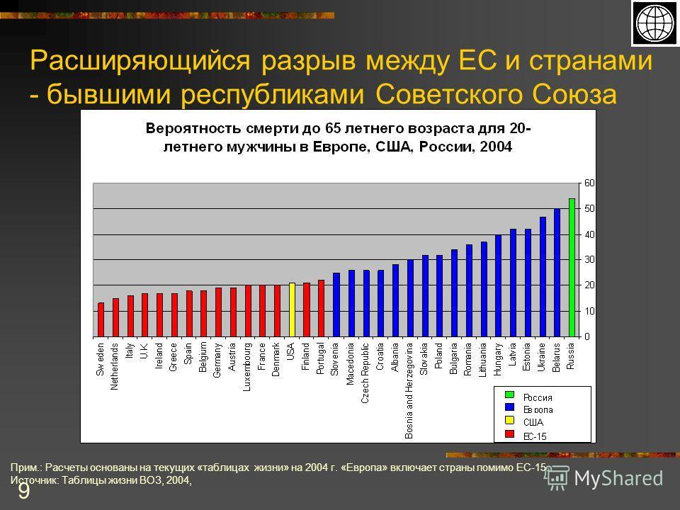 9 Расширяющийся разрыв между ЕС и странами - бывшими республиками Советского Союза Прим.: Расчеты основаны на текущих «таблицах жизни» на 2004 г. «Европа» включает страны помимо ЕС-15. Источник: Таблицы жизни ВОЗ, 2004,