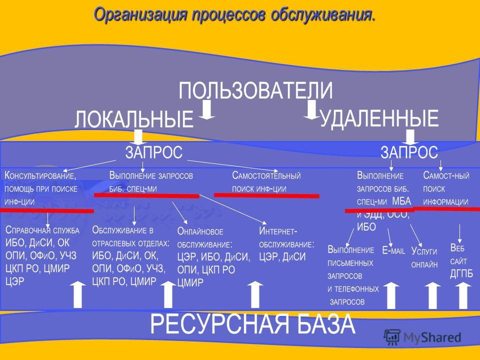 Организация процессов обслуживания.