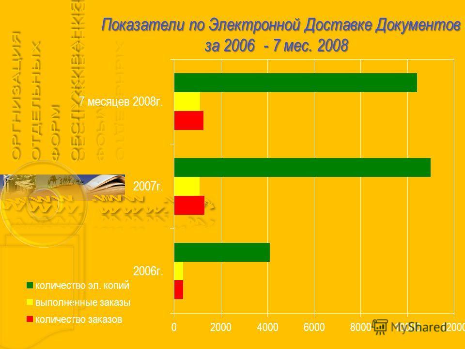 Показатели по Электронной Доставке Документов за 2006 - 7 мес. 2008