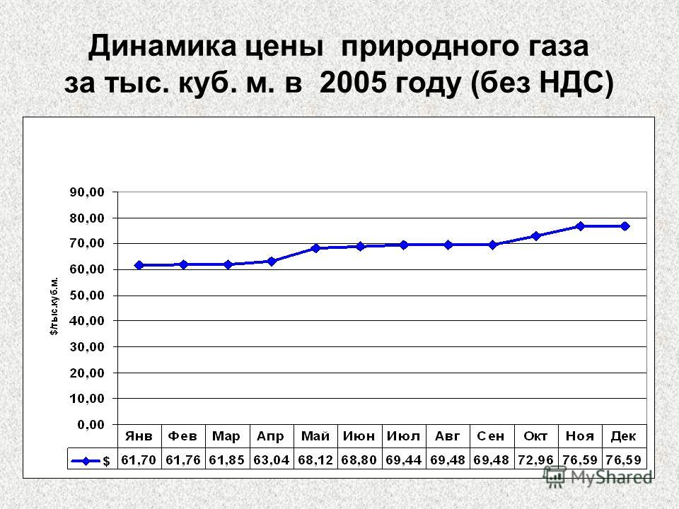 Динамика цены природного газа за тыс. куб. м. в 2005 году (без НДС)