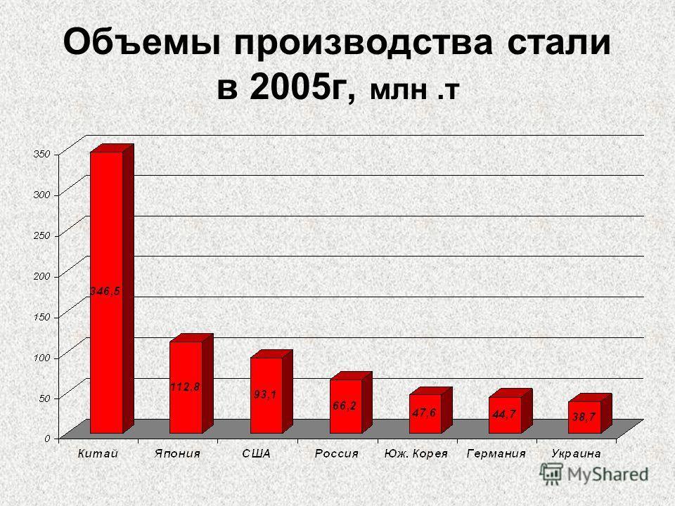 Объемы производства стали в 2005г, млн.т