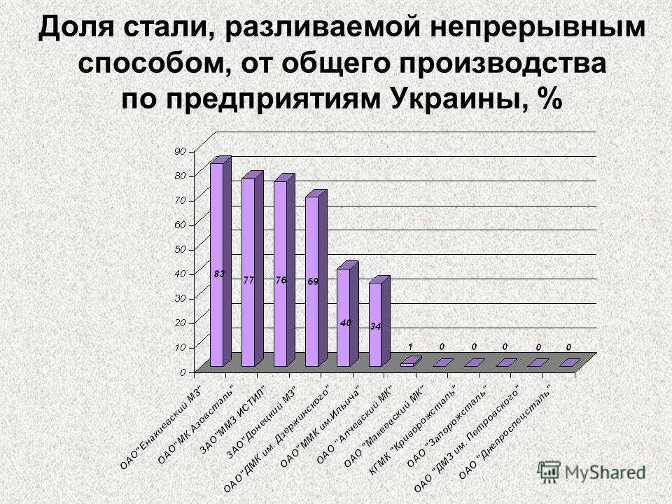 Доля стали, разливаемой непрерывным способом, от общего производства по предприятиям Украины, %