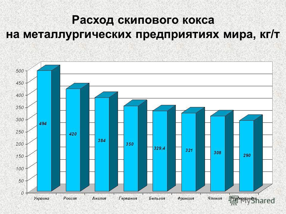 Расход скипового кокса на металлургических предприятиях мира, кг/т