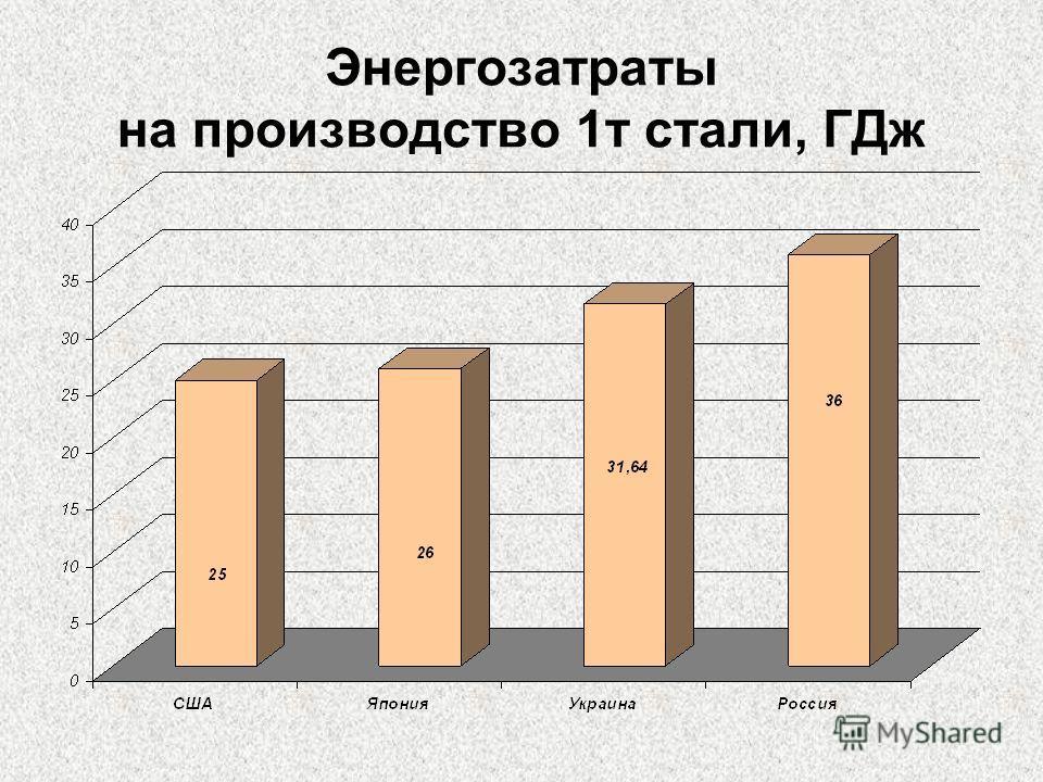 Энергозатраты на производство 1т стали, ГДж