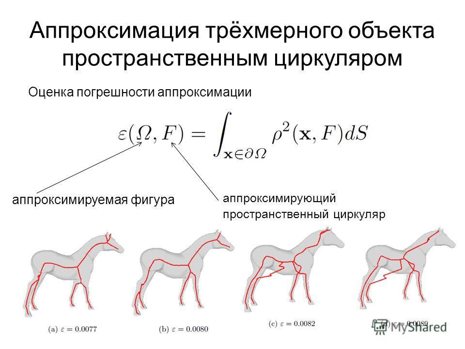 Аппроксимация трёхмерного объекта пространственным циркуляром Оценка погрешности аппроксимации аппроксимирующий пространственный циркуляр аппроксимируемая фигура