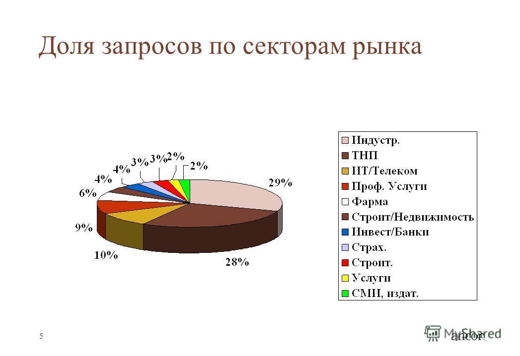 5 Доля запросов по секторам рынка