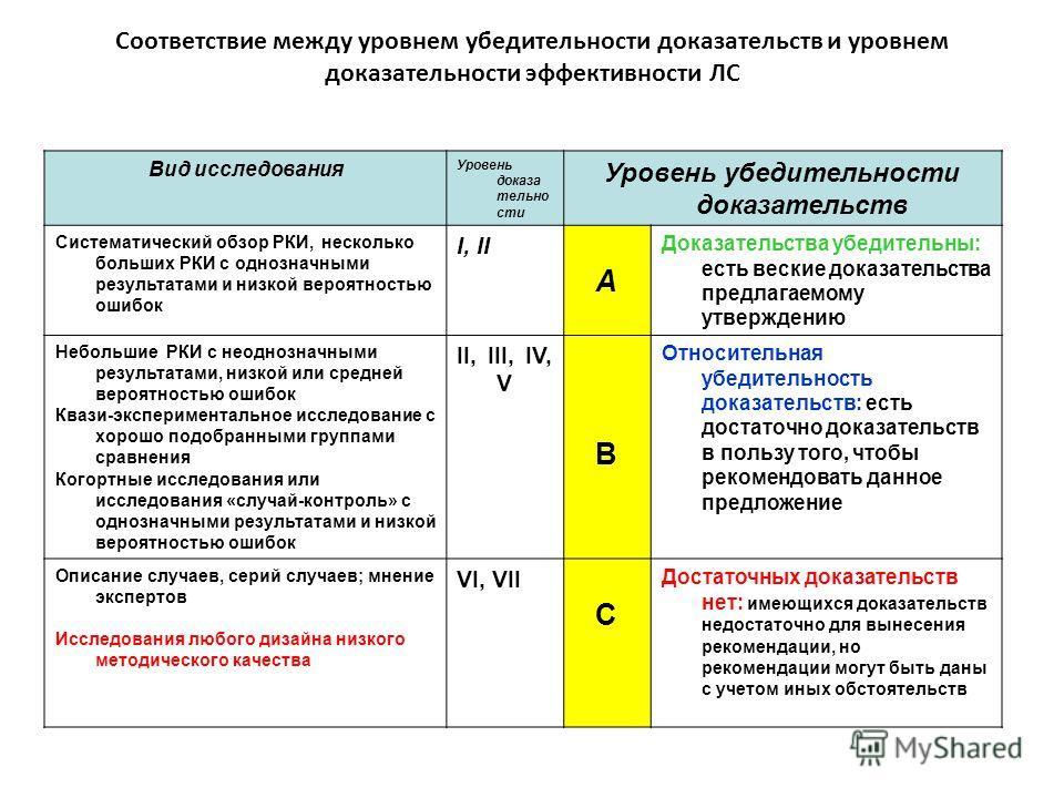 Соответствие между уровнем убедительности доказательств и уровнем доказательности эффективности ЛC Вид исследования Уровень доказа тельно сти Уровень убедительности доказательств Систематический обзор РКИ, несколько больших РКИ с однозначными результ