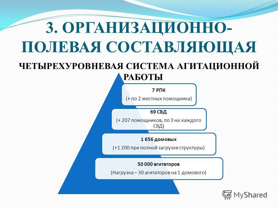 3. ОРГАНИЗАЦИОННО- ПОЛЕВАЯ СОСТАВЛЯЮЩАЯ ЧЕТЫРЕХУРОВНЕВАЯ СИСТЕМА АГИТАЦИОННОЙ РАБОТЫ 7 РПК (+ по 2 местных помощника) 69 СВД (+ 207 помощников, по 3 на каждого СВД) 1 656 домовых (+1 200 при полной загрузке структуры) 50 000 агитаторов (Нагрузка – 30