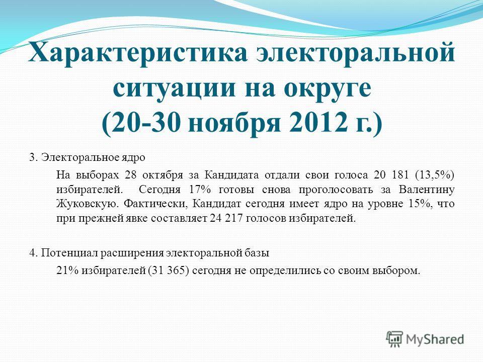 Характеристика электоральной ситуации на округе (20-30 ноября 2012 г.) 3. Электоральное ядро На выборах 28 октября за Кандидата отдали свои голоса 20 181 (13,5%) избирателей. Сегодня 17% готовы снова проголосовать за Валентину Жуковскую. Фактически,