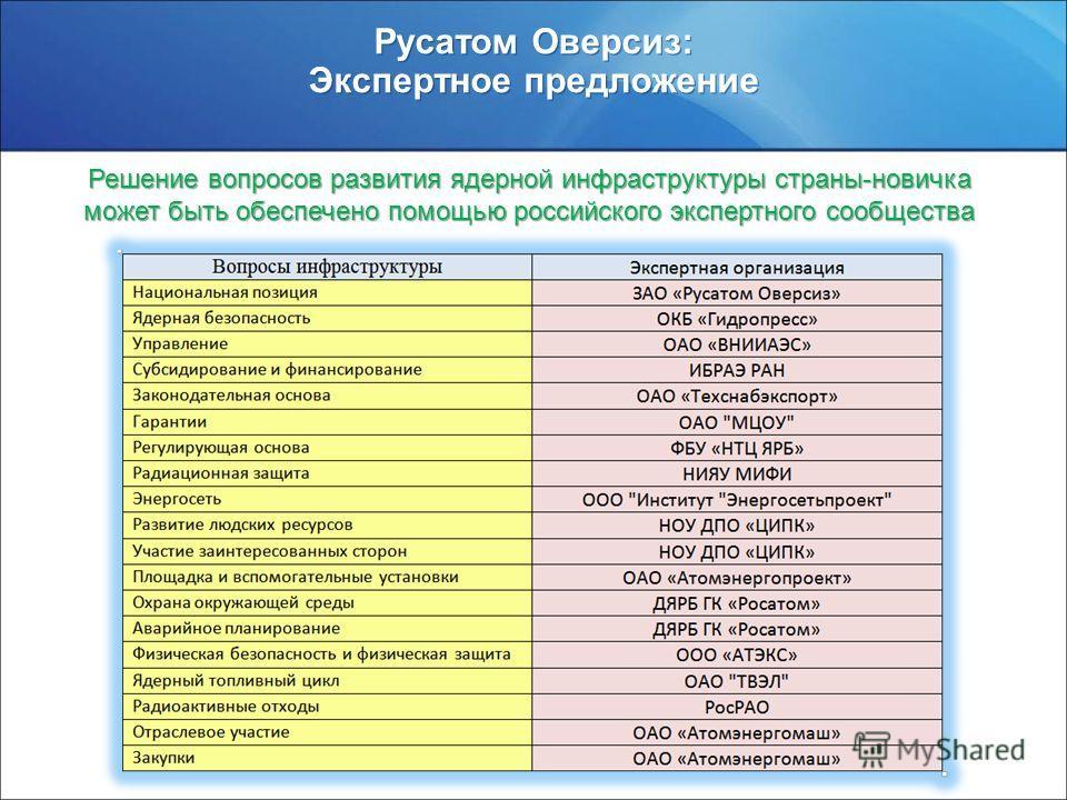 www.rosatom.ru Русатом Оверсиз: Экспертное предложение Решение вопросов развития ядерной инфраструктуры страны-новичка может быть обеспечено помощью российского экспертного сообщества